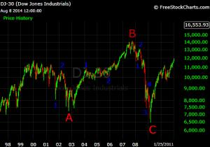 Dow 2000 2009