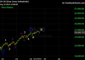 Dow 2014