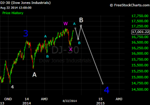 Dow double zigzag projection