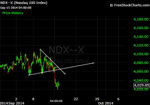 NDX downside breakout