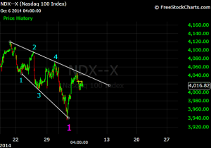 ndx leading diagonal oct 2014