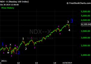 ndx primary 3 updated