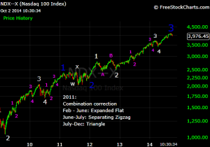 NDX waves 1 through 3 2009 bull market