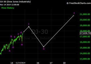 Dow Middle Section with Forecast