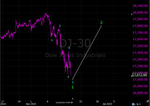 Dow december 17 2014