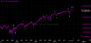 Dow Elliott Wave 2011-2014