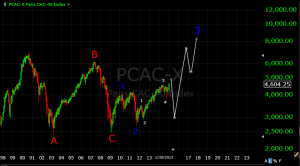 CAC-40 long term elliott wave