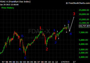 DAX long term Elliott Wave