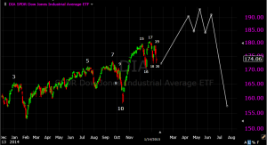 dow tpdh with possible 5 reversals