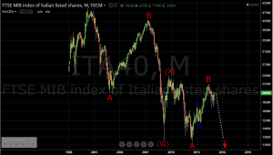 MIB long term Elliott Wave
