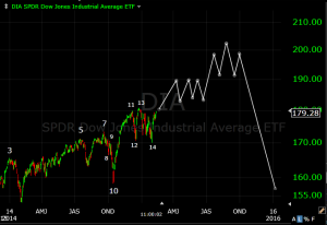 Dow tpdh 2015 updated