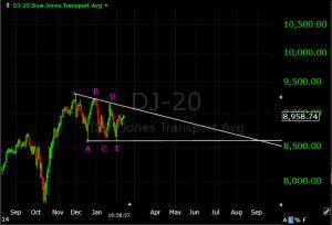 Dow20 Triangle