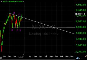NDX triangle