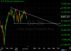 DJ-20 triangle breakout failure