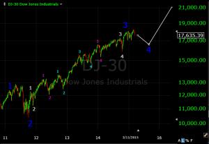 Dow 2011-2015