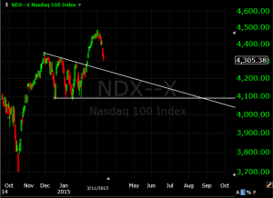 NDX triangle breakout failure