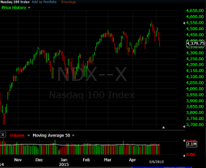 NDX 2015 as of May 7