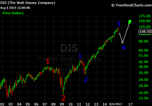 Disney long term elliott wave summer 2015