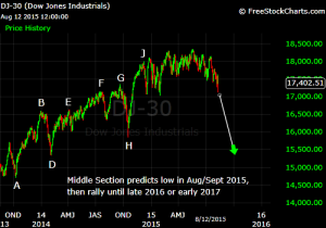 Dow middle section August 2015