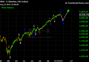 ndx elliott wave aug 2015