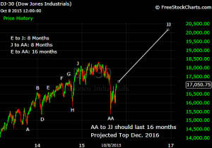 Dow Middle Section October 2015
