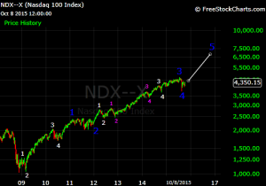 ndx elliott wave oct 2015