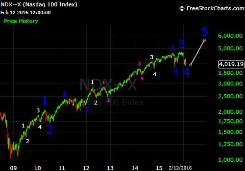 ndx alternate bull market count feb 2016