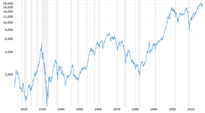 dow full history inflation adjusted