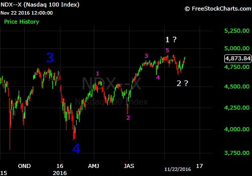 ndx-questionable-wave-count