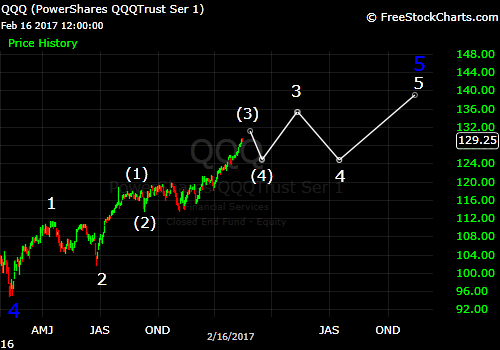 ndx-extended-third-wave