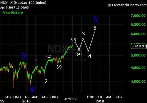 NDX Apr 9, 2017 Elliott Wave