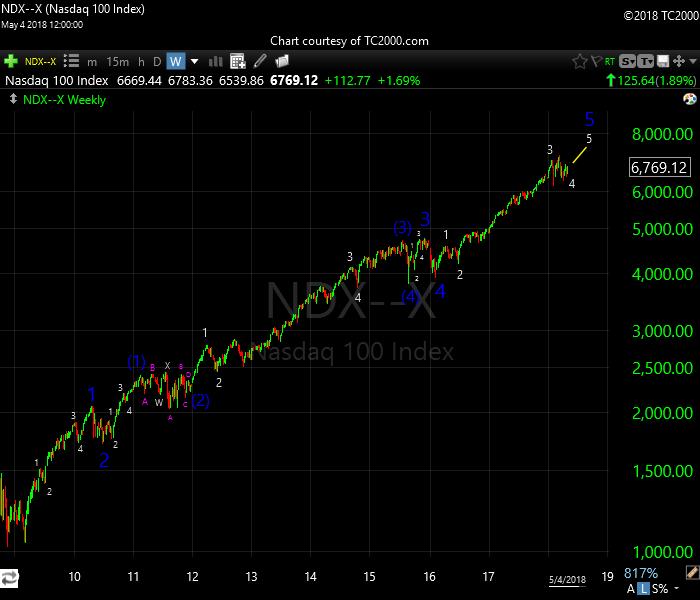 ndx 5-6-18 long term